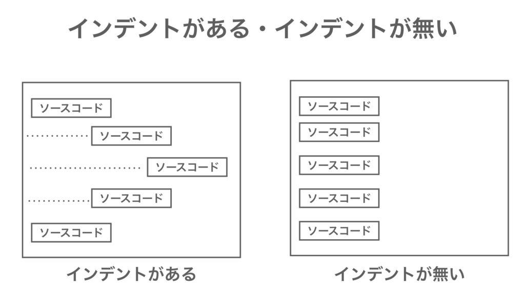 MQL プログラミング基礎 インデント コメント