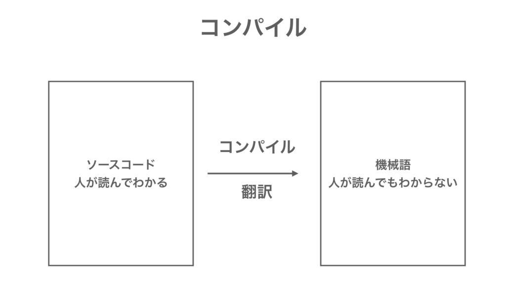 MQL言語入門 コンパイル