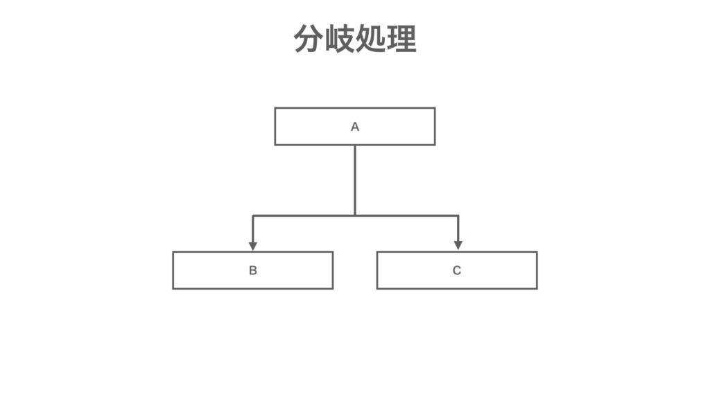 MQL プログラミング基礎 分岐