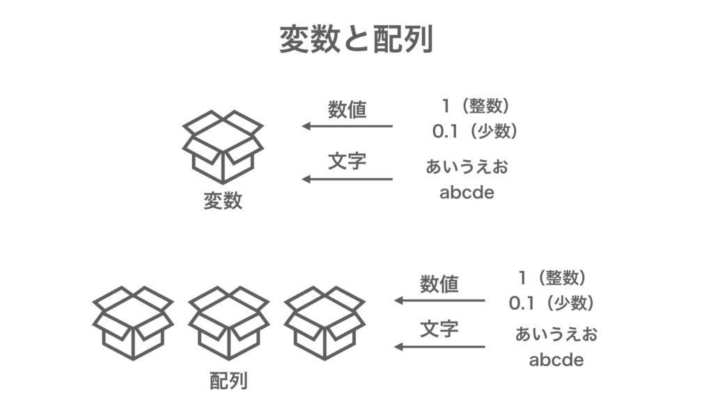 MQL プログラミング基礎 変数 配列