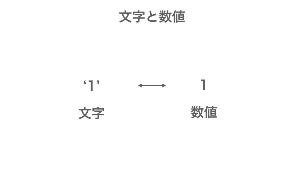 MQL プログラミング基礎 数値