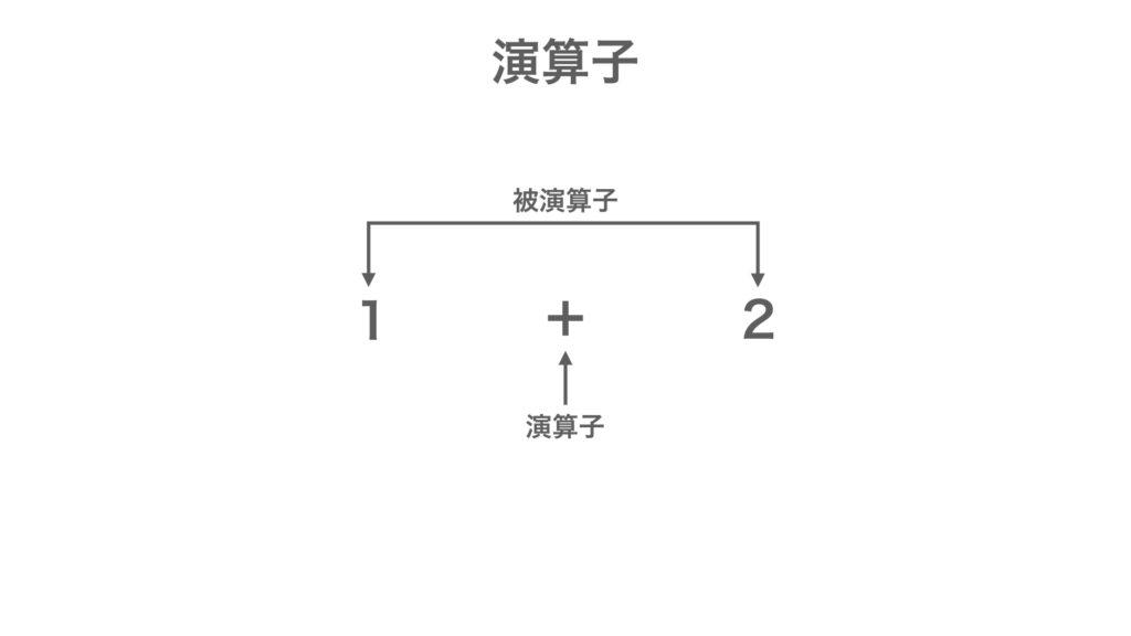 MQL プログラミング基礎 演算子