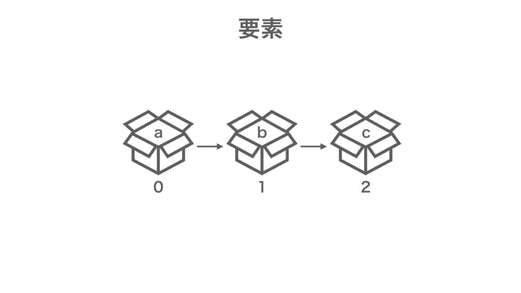 MQL プログラミング基礎 配列