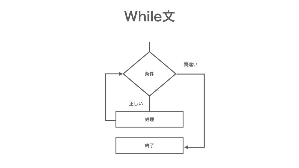 MQL プログラミング基礎 while文