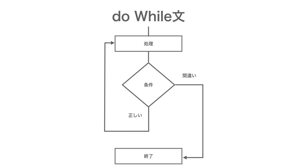 MQL プログラミング基礎 do while文