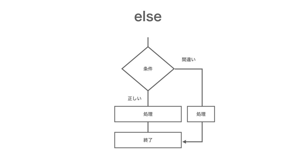MQL プログラミング基礎 else