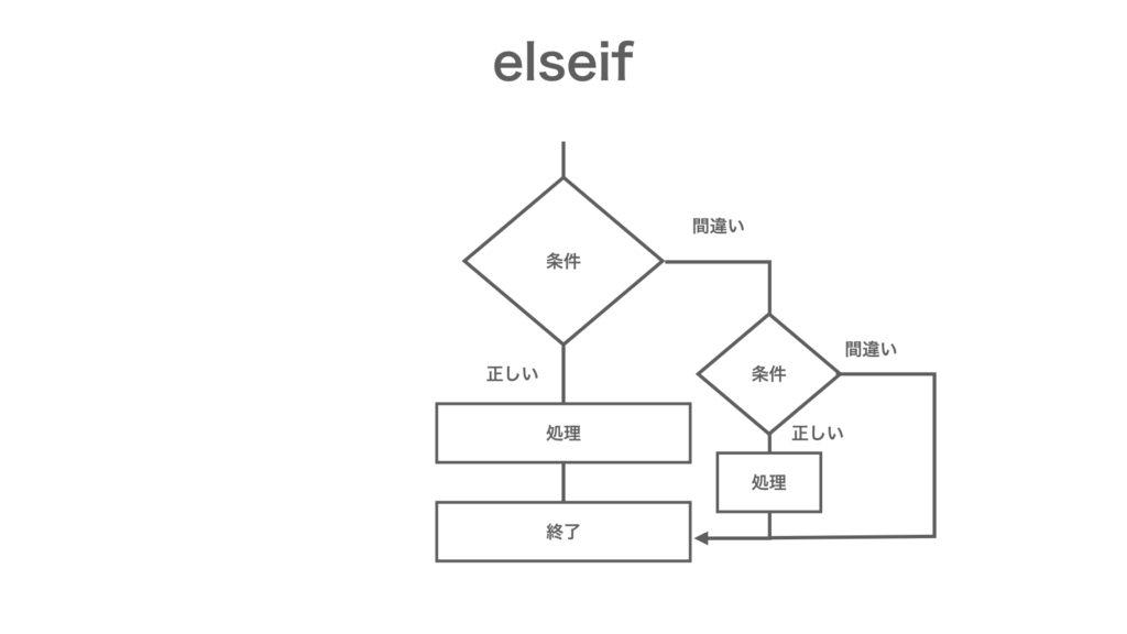 MQL プログラミング基礎 elseif