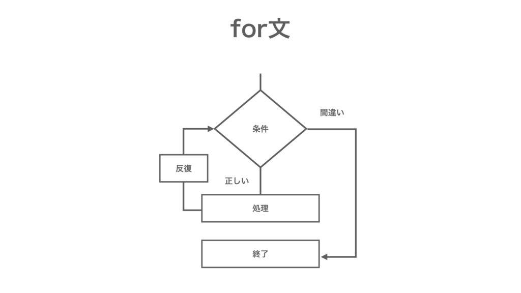 MQL プログラミング基礎 for文
