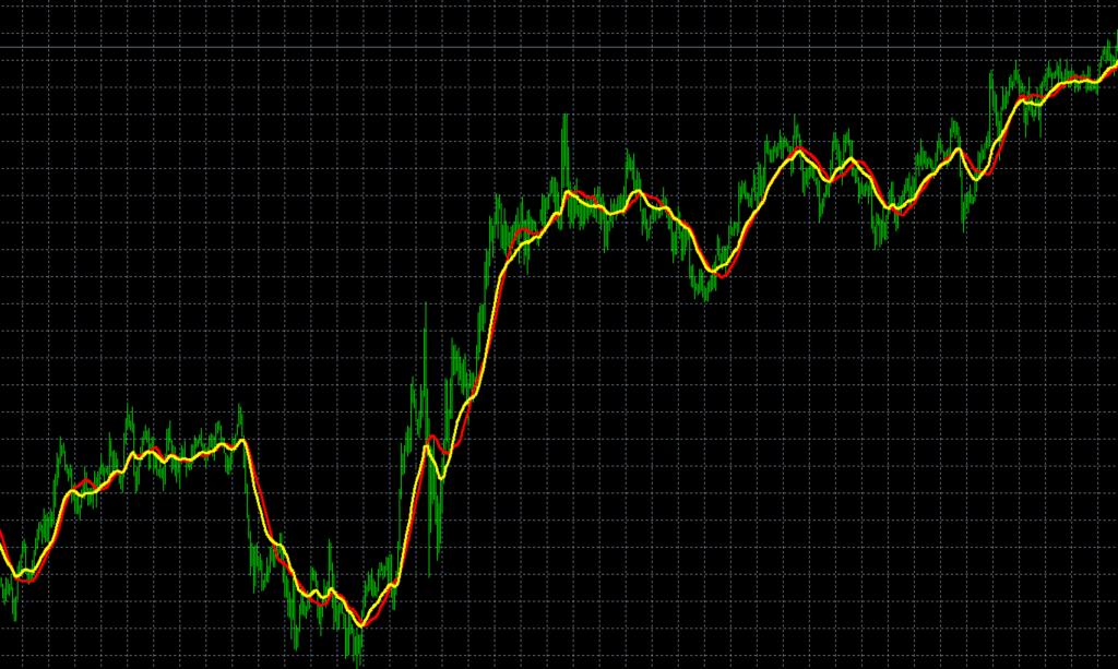 MQL インジケーター作成 2つの移動平均線を表示