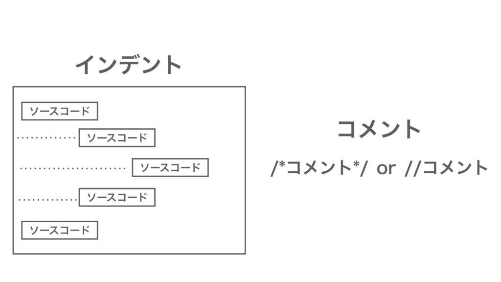 MQL プログラミング インデント コメント